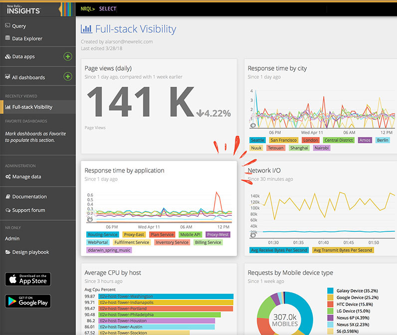 Performance Monitoring  with New Relic