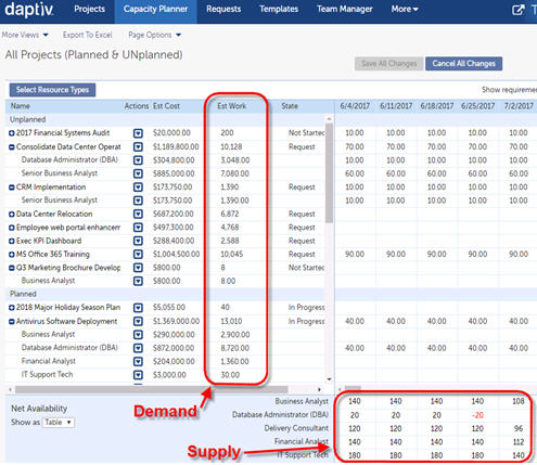 Changepoint PPM for Administrators: Project Intake and Resource Planning Tools