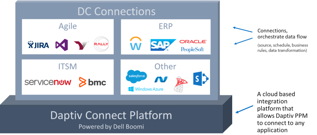Changepoint PPM Connect: Getting Started With Integrations