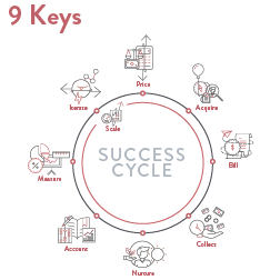 9 Keys: An Introduction