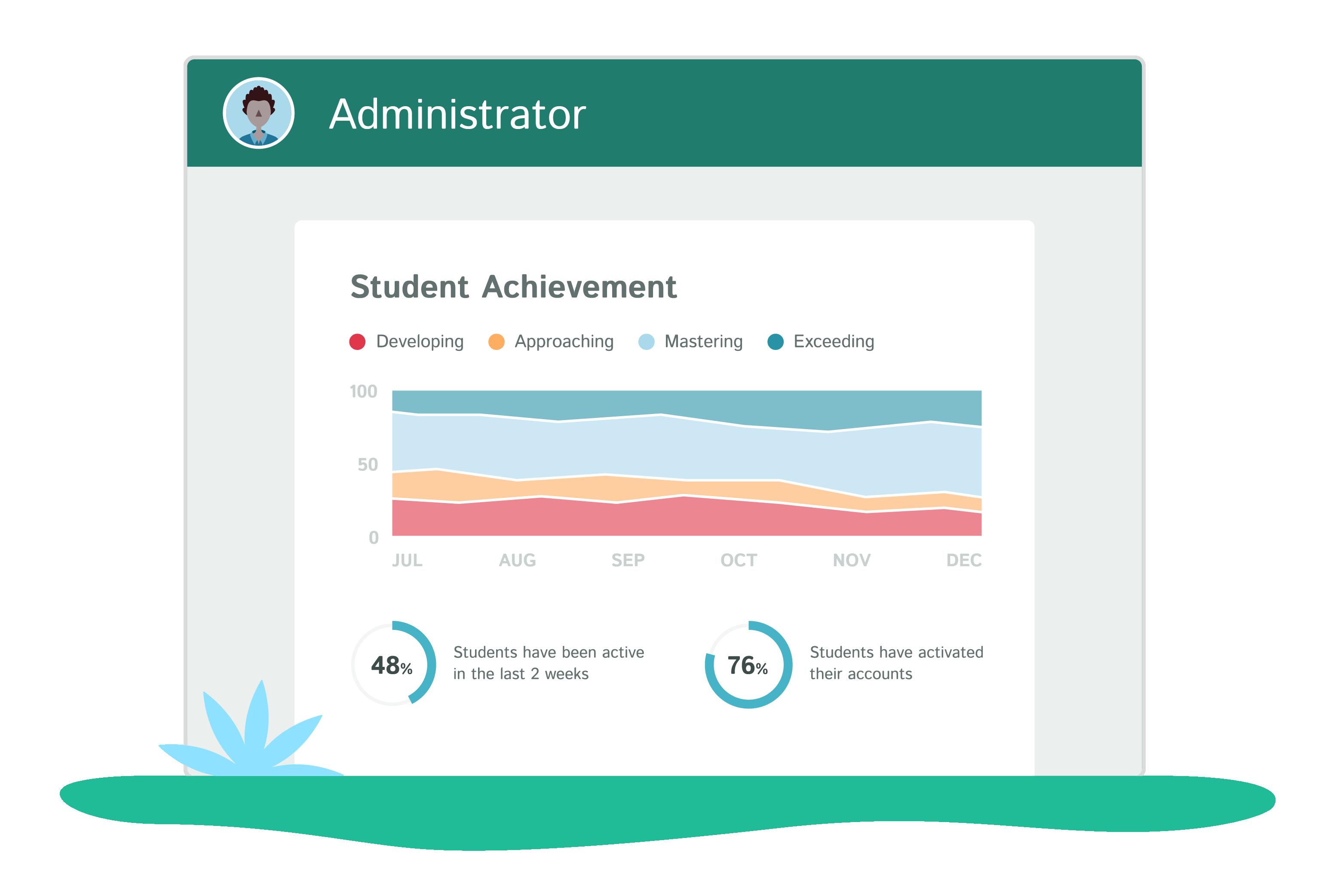 Academy: Insights into School Performance