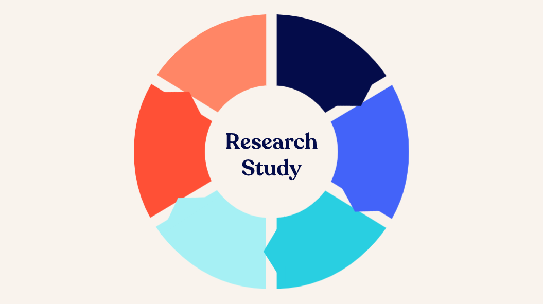 6 Steps to (unmoderated) Study Success