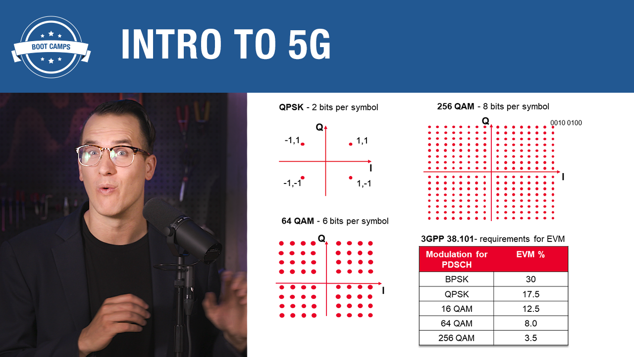 Understanding 5G New Radio (NR) Standards—A Primer