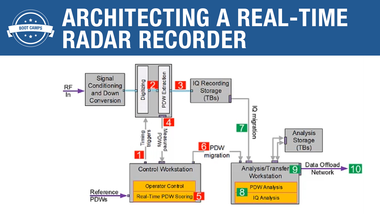 Architecting a Real-Time Radar Recorder