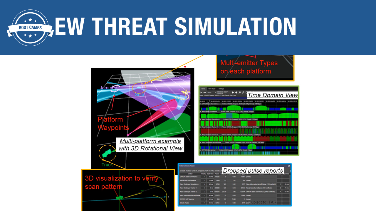 Test High-Density EW Threat Simulation from Lab to System