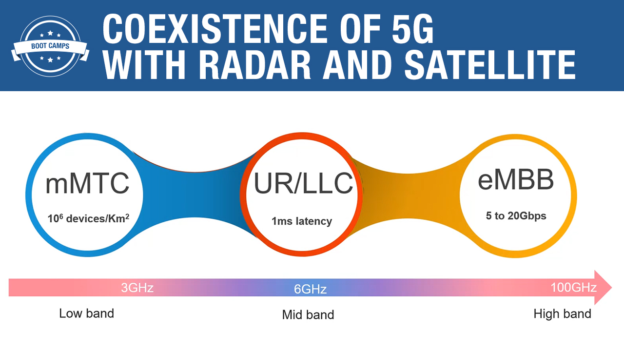 Coexistence of 5G with Radar and Satellite