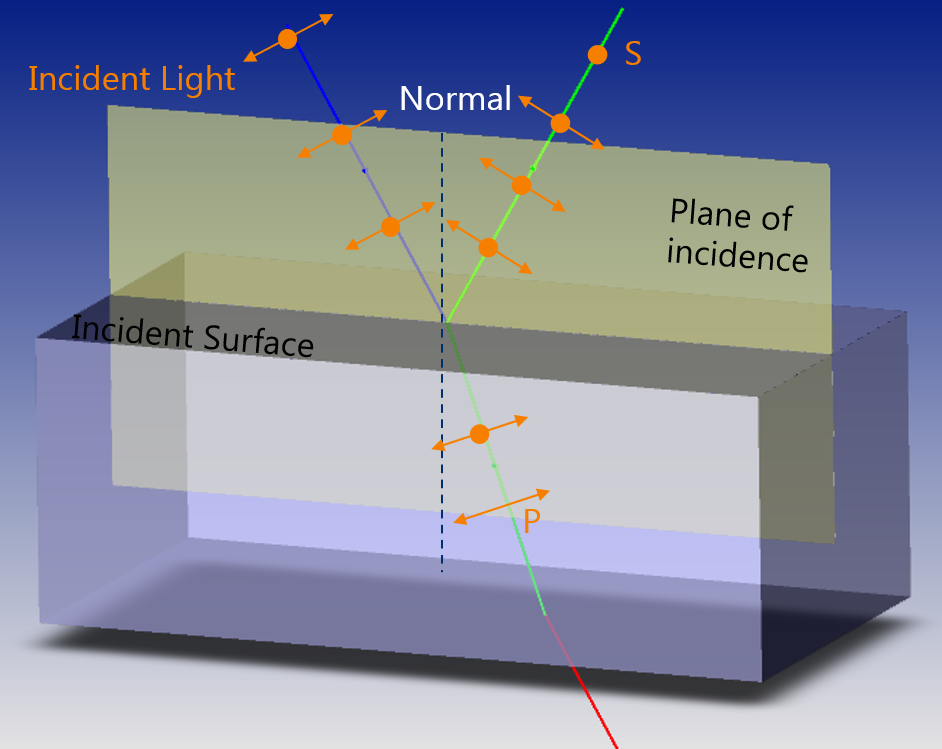 Polarization and Ray Splitting