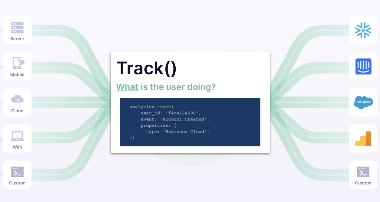 Tracking User Behaviors