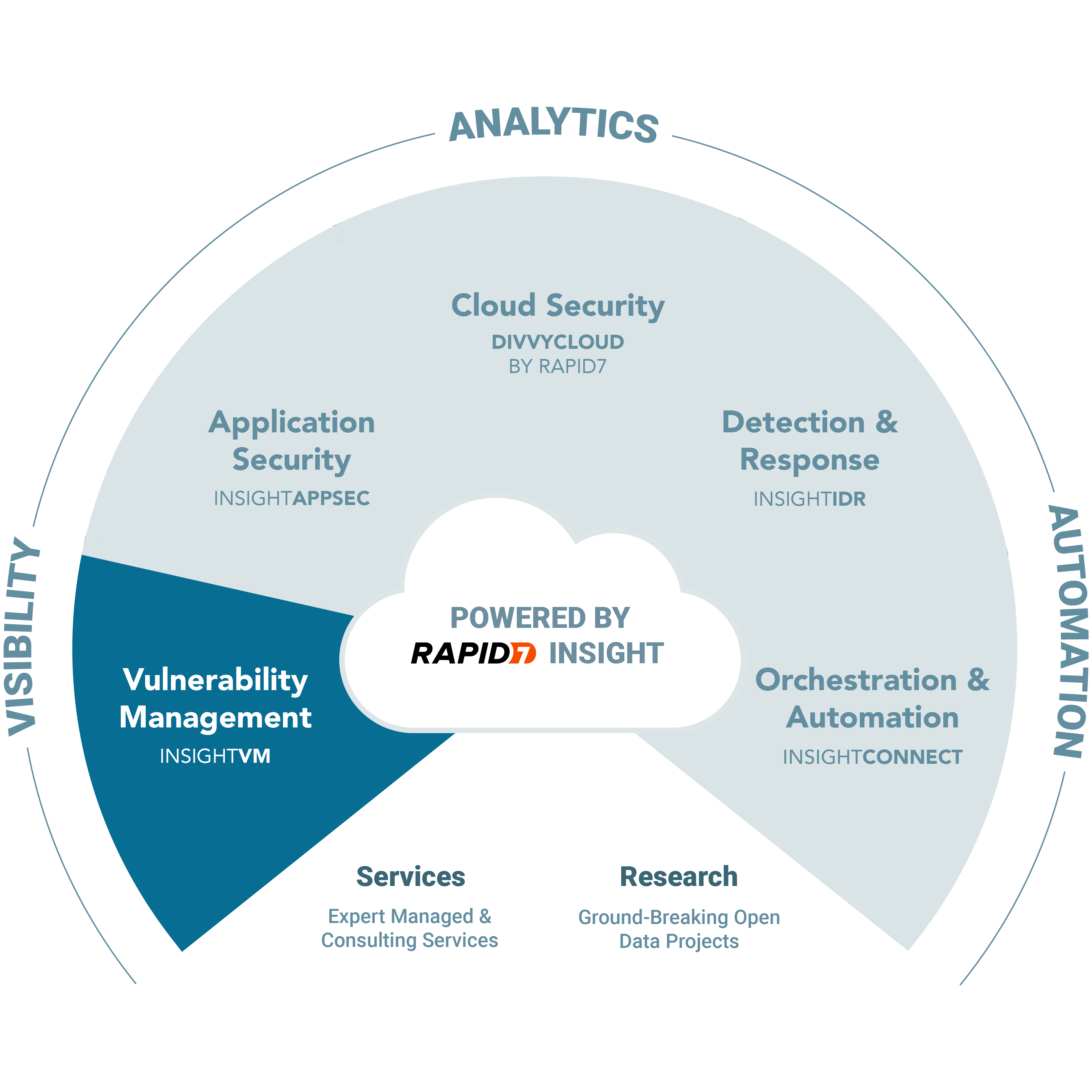 Webcast:  InsightVM Dashboard and the Executive Overview Report