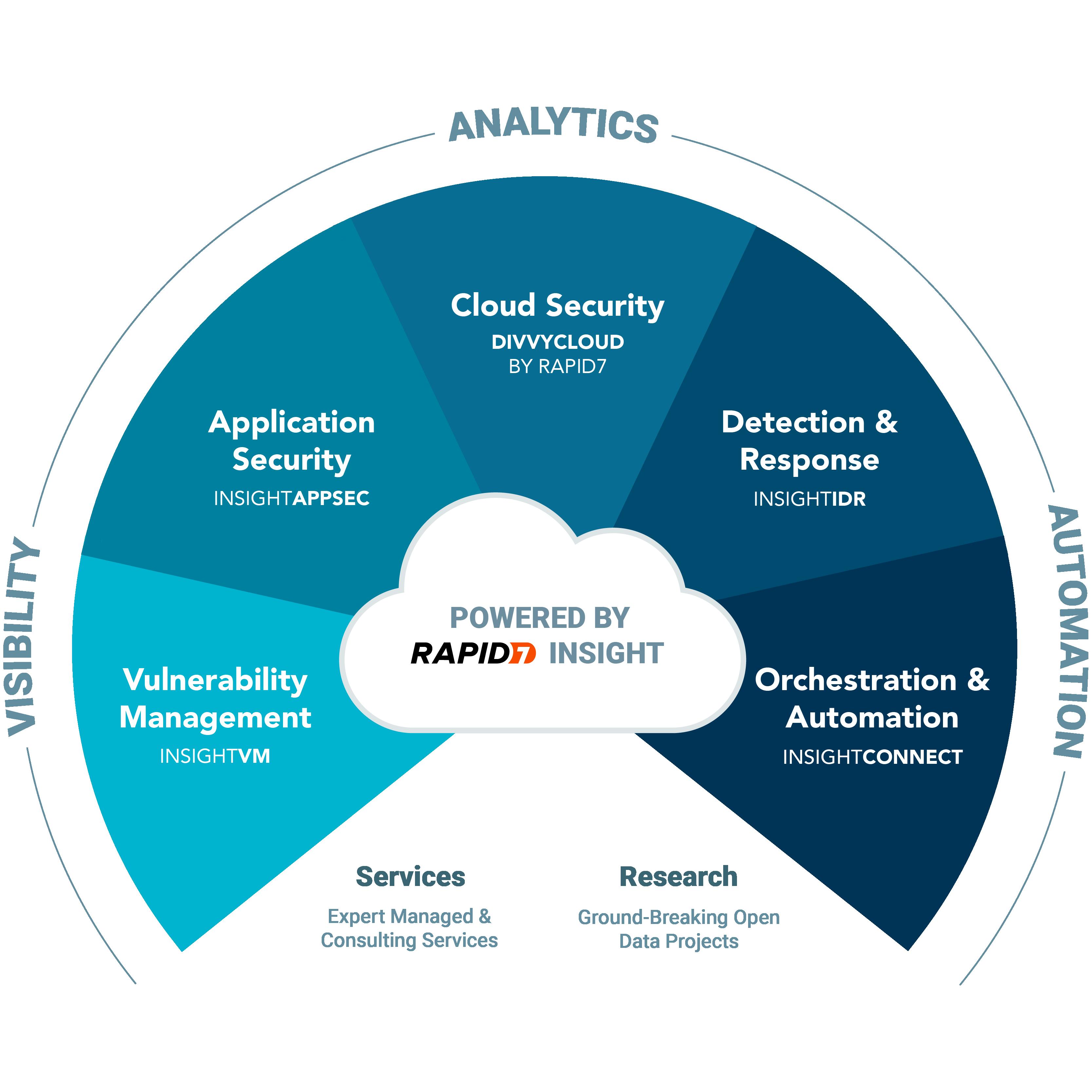 Advanced Vulnerability Management - Product Training