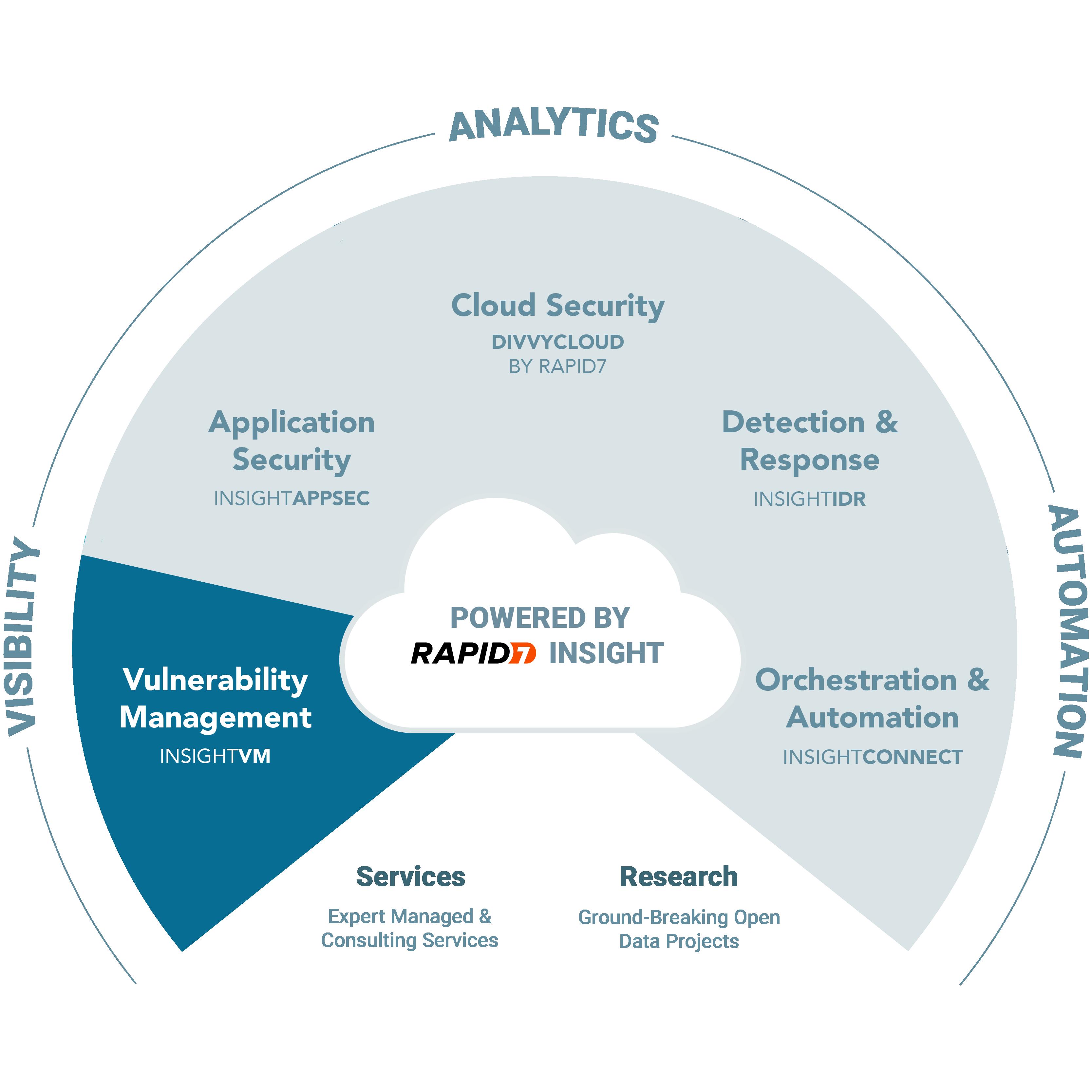 Webcast: InsightVM Cloud Configuration Assessment