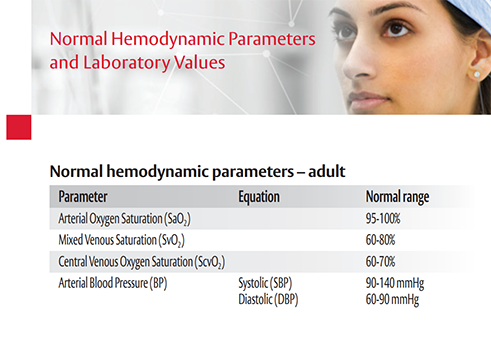 Normal Hemodynamic Parameters