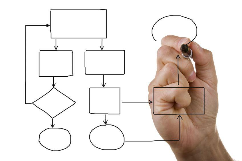 WebEOC Process Flow